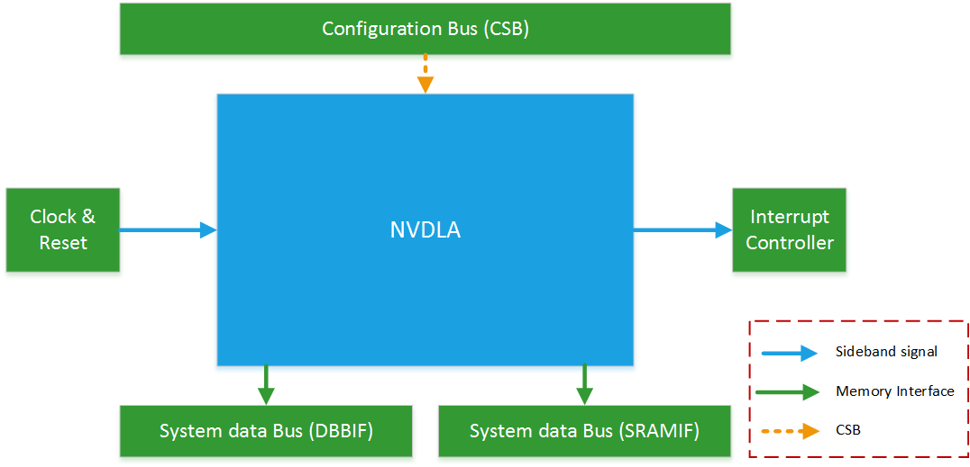 System Interface Diagram